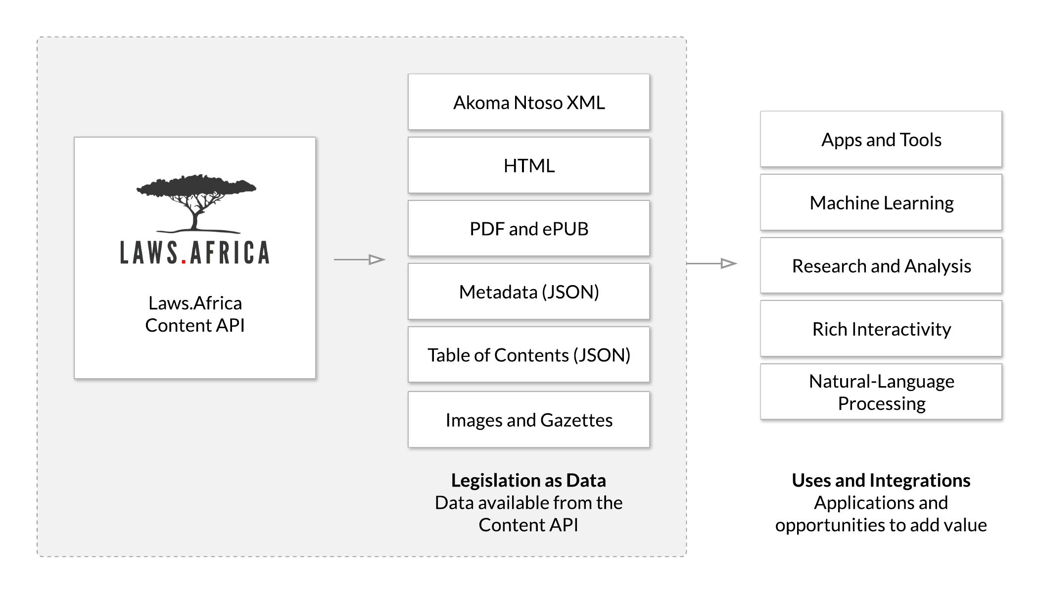 Laws.Africa Content API diagram